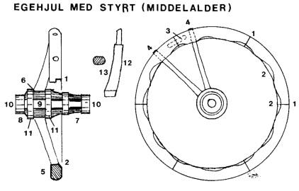 Egehjul med styrt (middelalder)